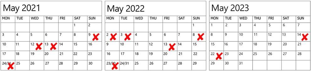 Wedding Dates to Avoid